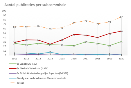 Figure 1: Number of publications per subcommittee over the years